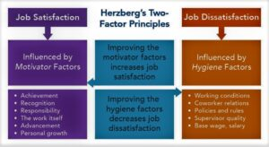 Herzbergs Two Factor theory