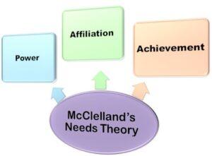 McClellands-Needs-Theory