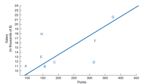 Wage-trend-line to decide job value