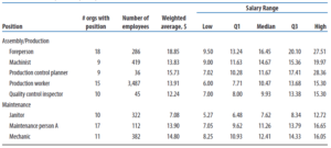 salary-survey-result for Job evaluation