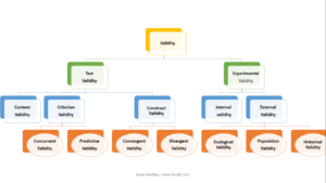 Types of validity by Careershodh
