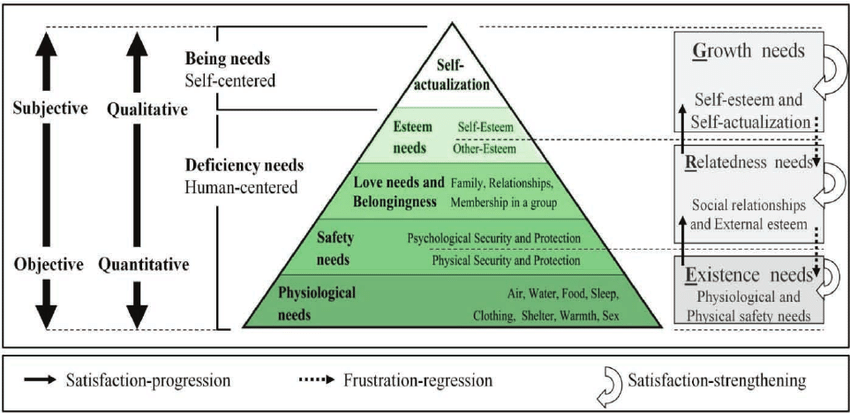 This image has an empty alt attribute; its file name is Maslows-hierarchy-of-needs-and-Alderfers-ERG-theory-data-source-1-3.png